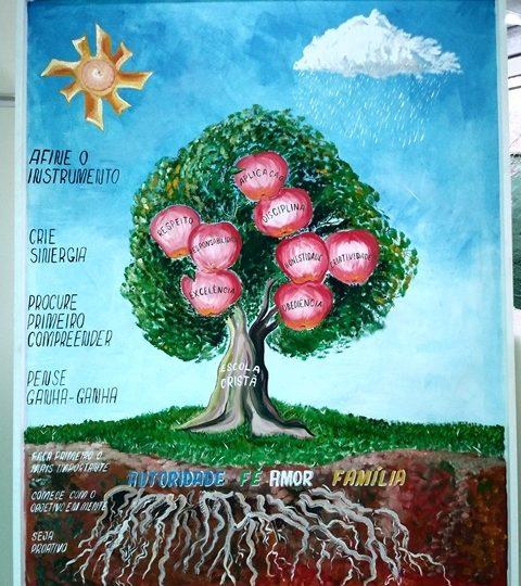 Árvore de Valores – Melhores práticas OLEM